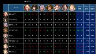 Shadowverse(シャドウバース)対戦成績を記録するためのツールをエクセルで作ってみたよ!勝てないのは「負けた理由が分かってない」からかも?!